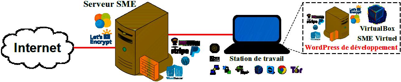 Diagramme d'un site de vente en ligne