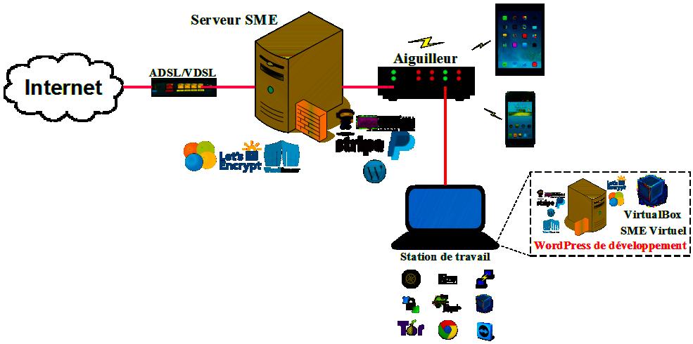 Diagramme du serveur connecté à l'Internet