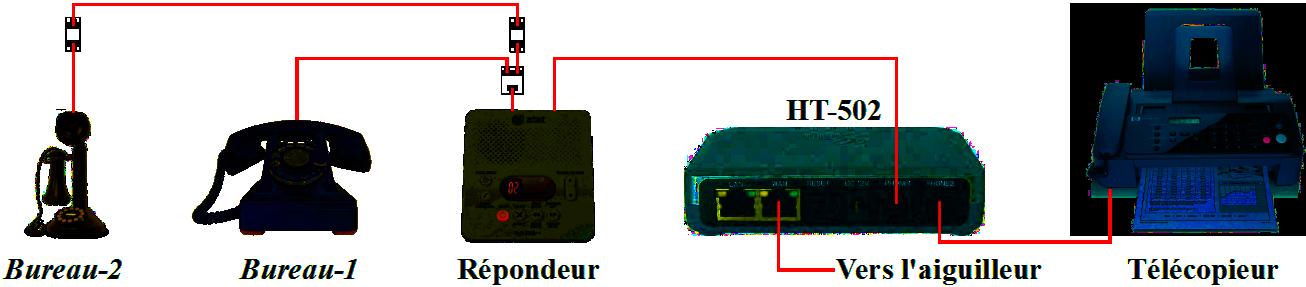 Diagramme téléphonique VoIP
