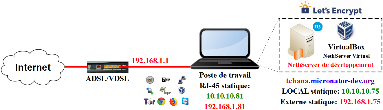 Diagramme du serveur LOCAL