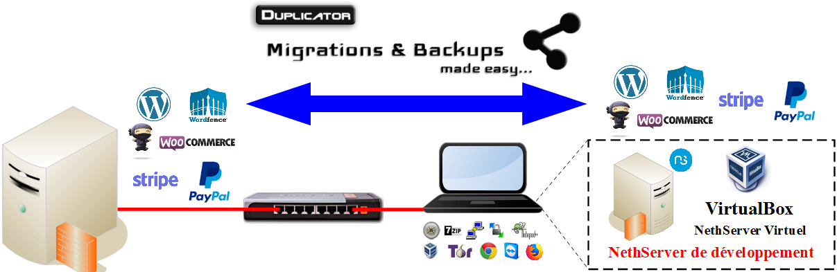 Duplicator migration virtuel - physique - LOCAL